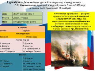 1 декабря — День победы русской эскадры под командованием П.С. Нахимова над