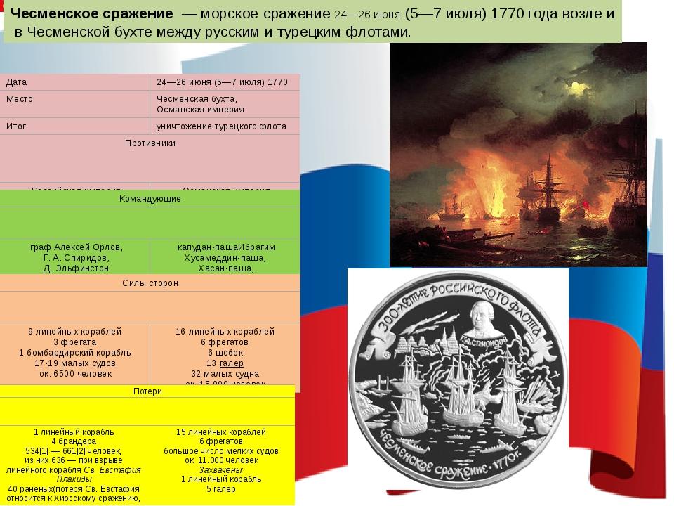 Чесменское сражение—морскоесражение24—26 июня(5—7 июля)1770годавозле...