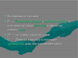 Кодировка в таблице: P — Точечная мутация (en:Point mutation), или иные встав