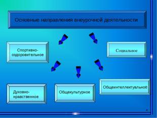 * Основные направления внеурочной деятельности Спортивно- оздоровительное Общ