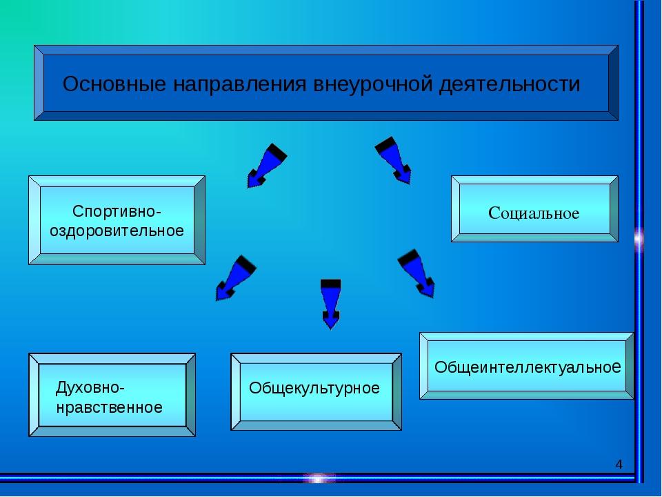 * Основные направления внеурочной деятельности Спортивно- оздоровительное Общ...