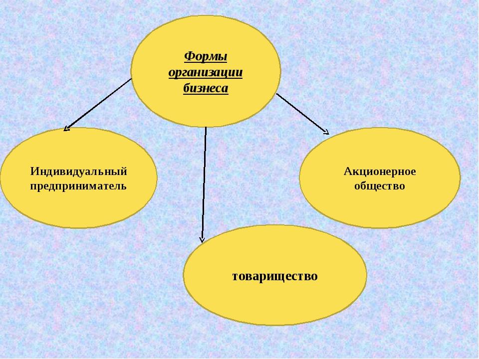 Формы организации бизнеса Индивидуальный предприниматель товарищество Акционе...