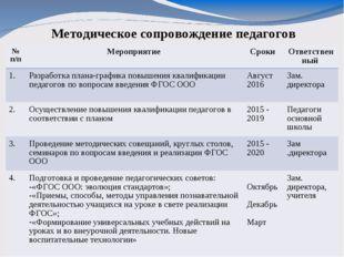 Методическое сопровождение педагогов № п/пМероприятие Сроки Ответственный