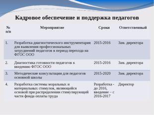 Кадровое обеспечение и поддержка педагогов № п/пМероприятие Сроки Ответств