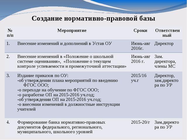 Создание нормативно-правовой базы № п/пМероприятие Сроки Ответственный 1....