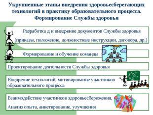 Проектирование деятельности Службы здоровья Укрупненные этапы внедрения здоро