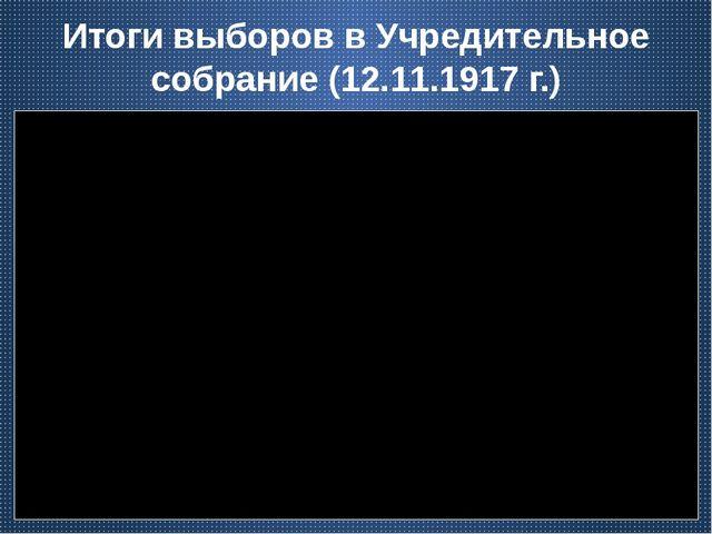 Итоги выборов в Учредительное собрание (12.11.1917 г.)
