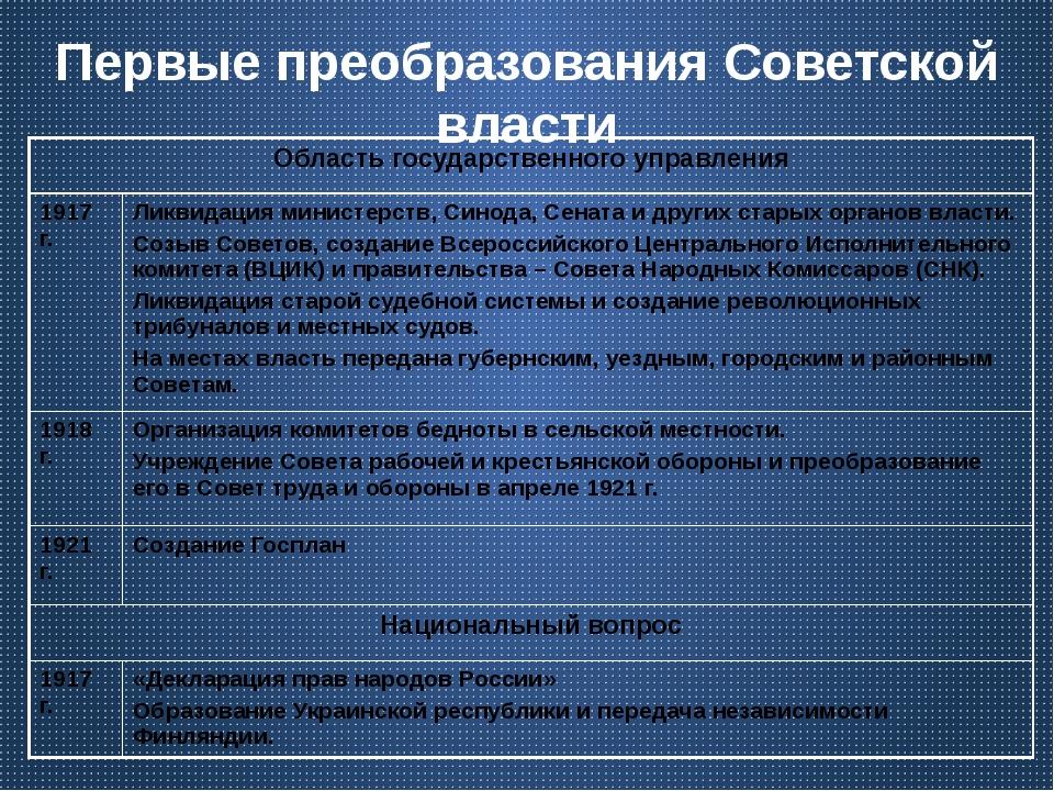 Первые преобразования Советской власти Область государственного управления 19...