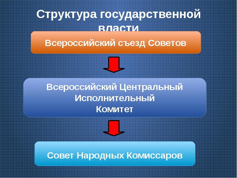 Структура государственной власти Всероссийский съезд Советов Всероссийский Це...