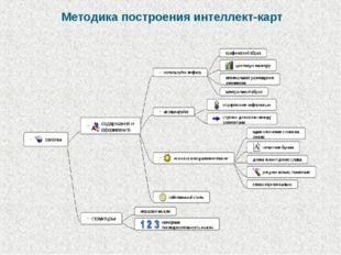 Методика построения интеллект-карт