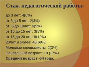 Стаж педагогической работы: до 3 лет: 4(6%) от 3 до 5 лет: 2(3%) от 5 до 10ле