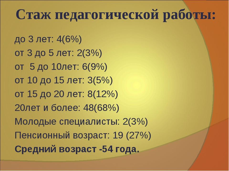 Стаж педагогической работы: до 3 лет: 4(6%) от 3 до 5 лет: 2(3%) от 5 до 10ле...