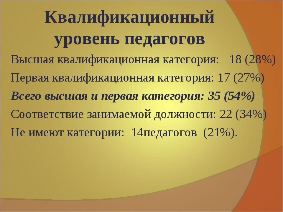 Квалификационный уровень педагогов Высшая квалификационная категория: 18 (28%...