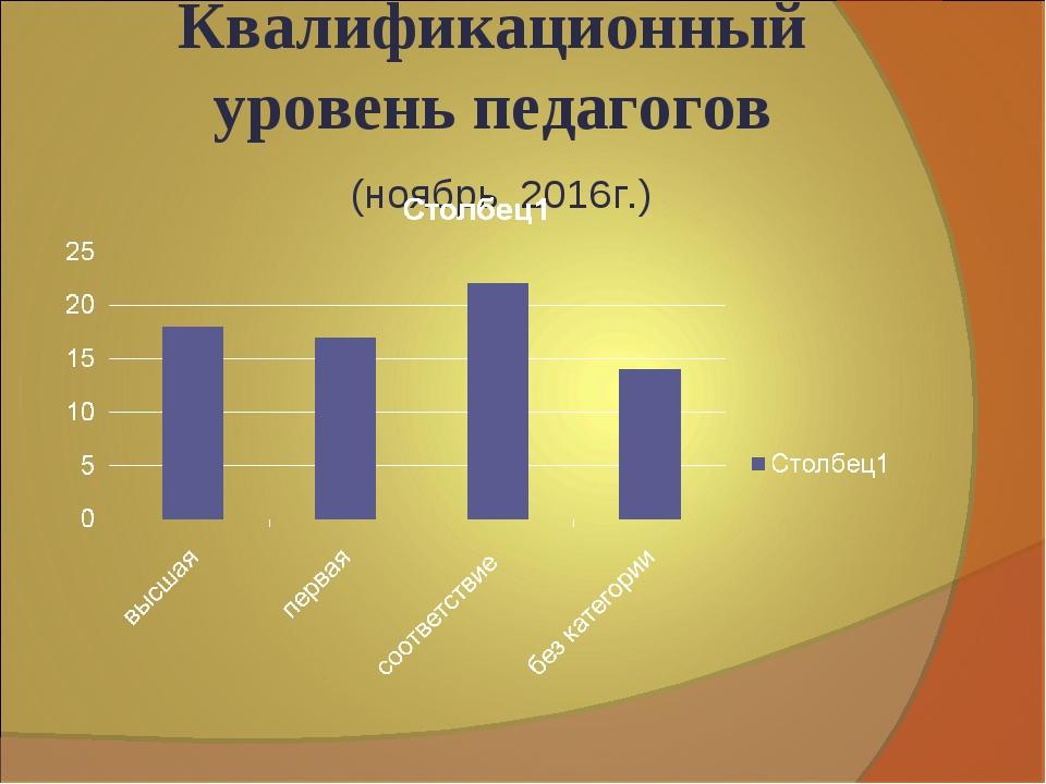 Квалификационный уровень педагогов (ноябрь 2016г.)