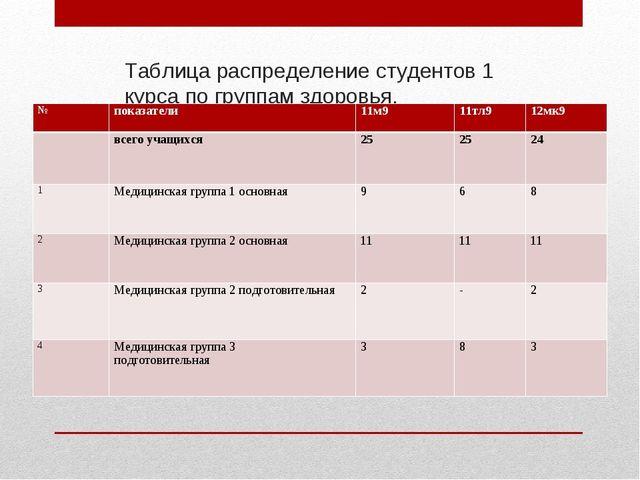 Таблица распределение студентов 1 курса по группам здоровья. №показатели11м...