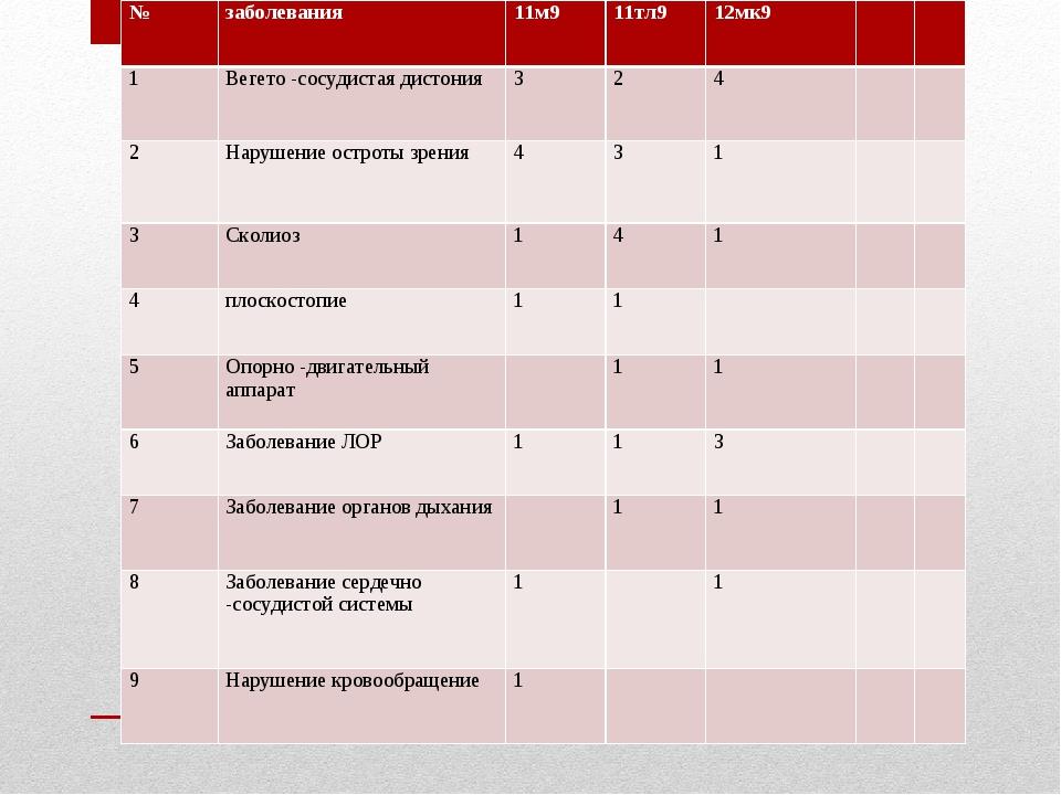 №заболевания11м911тл912мк9 1Вегето -сосудистая дистония324 2Нару...