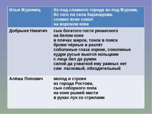 Илья Муромец Из-под славного города из-под Мурома, Из того ли села Карачарова