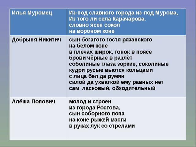 Илья Муромец Из-под славного города из-под Мурома, Из того ли села Карачарова...
