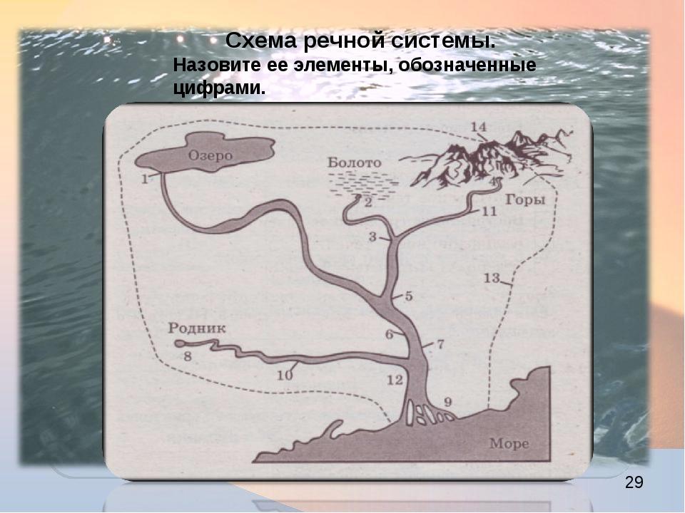 Схема речной системы. Назовите ее элементы, обозначенные цифрами.