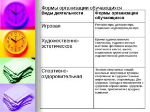 Формы организации обучающихся Виды деятельности Формы организации обучающихс