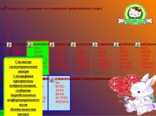 Система самоуправления лагеря Специфика программы подразумевает создание опр