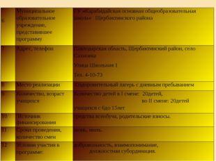 6 Муниципальное образовательное учреждение, представившее программу ГУ «Кара