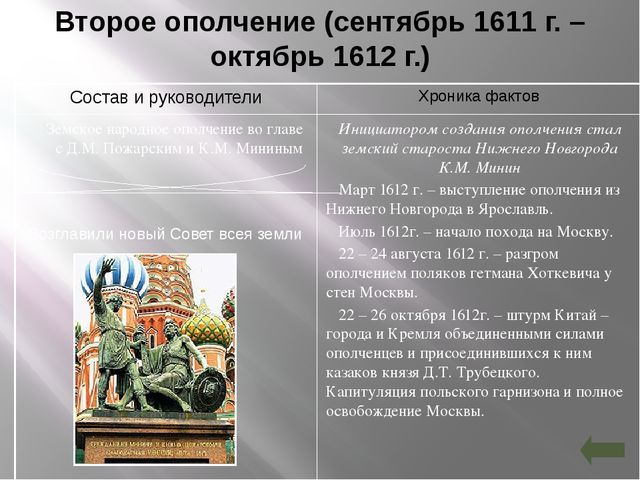 Второе ополчение (сентябрь 1611 г. – октябрь 1612 г.) Возглавили новый Совет...