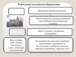 Укрепление положения дворянства. 1885 год Открытие дворянского банка Предоста