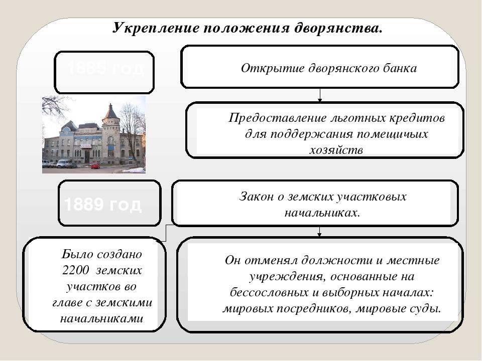 Укрепление положения дворянства. 1885 год Открытие дворянского банка Предоста...