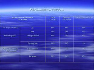 Результаты опроса. Количество опрошенных: 50 человек.Дети (7-11лет)Взрослые