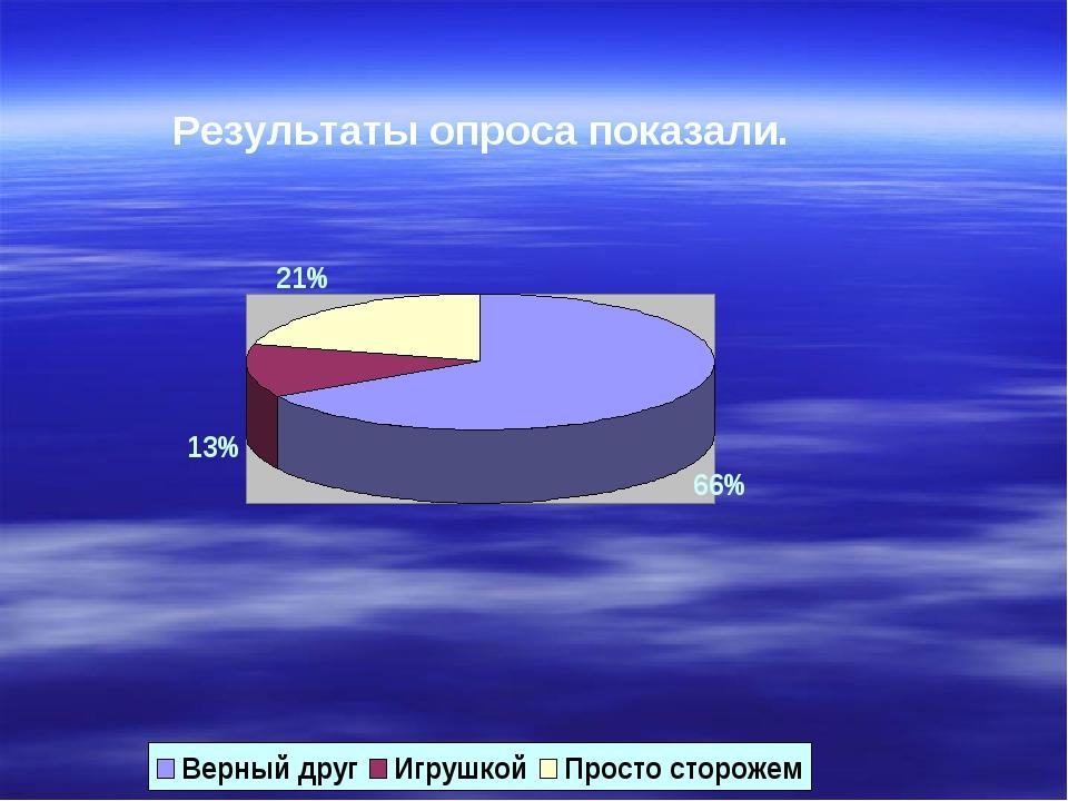 Результаты опроса показали.