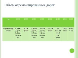 Объём отремонтированных дорог год 2008 2009 2010 2011 2012 2013 2014 2015 отр