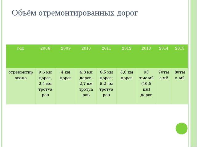 Объём отремонтированных дорог год 2008 2009 2010 2011 2012 2013 2014 2015 отр...