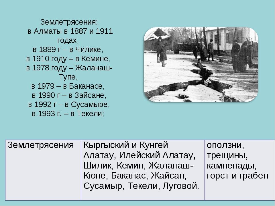 Землетрясения: в Алматы в 1887 и 1911 годах, в 1889 г – в Чилике, в 1910 году...