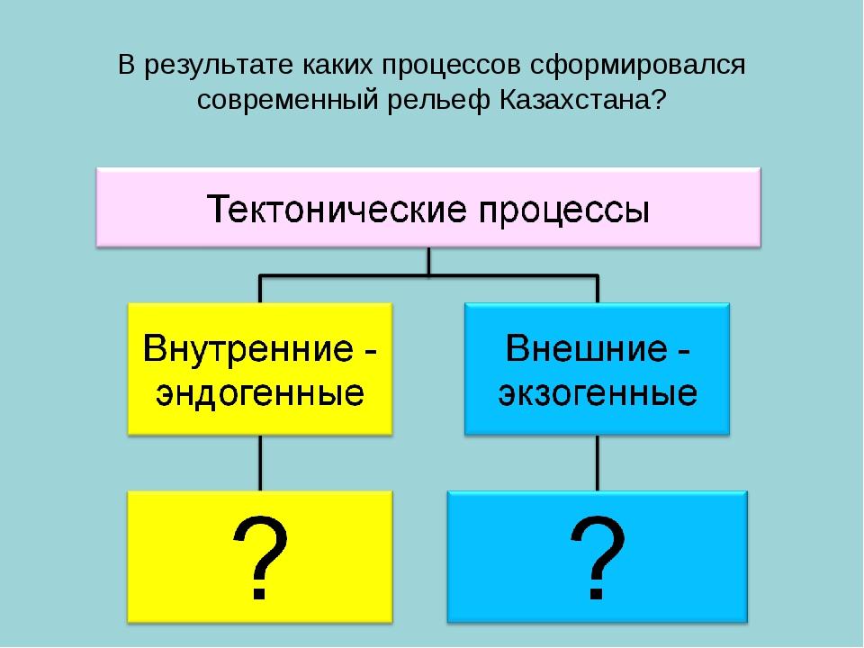 В результате каких процессов сформировался современный рельеф Казахстана?