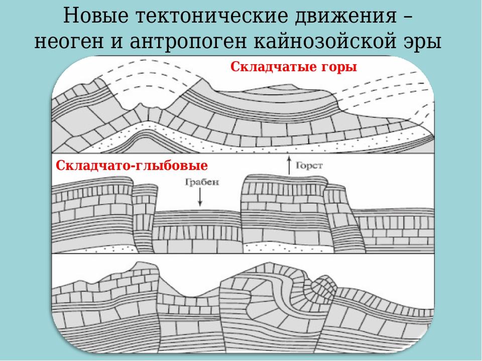 Новые тектонические движения – неоген и антропоген кайнозойской эры Складчаты...