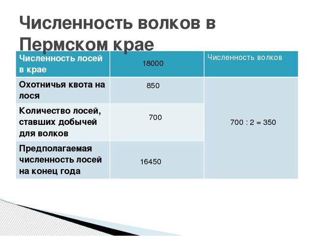 Численность волков в Пермском крае 18000 850 16450 700 700 : 2 = 350 Численно...