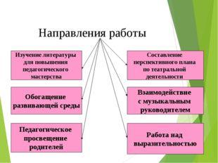 Направления работы Изучение литературы для повышения педагогического мастерст