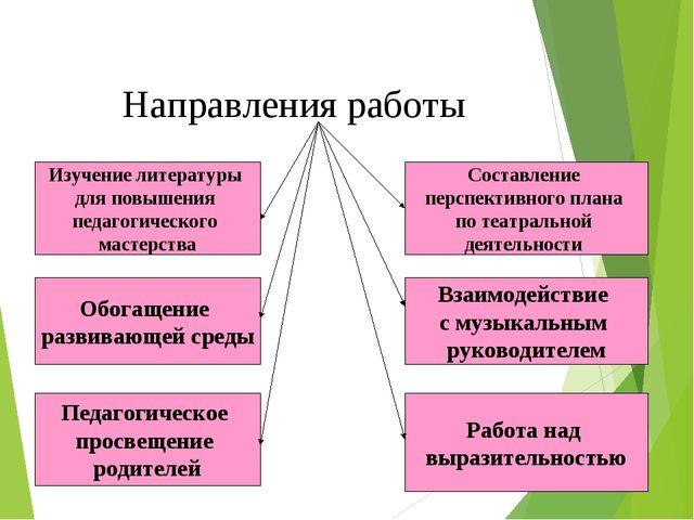 Направления работы Изучение литературы для повышения педагогического мастерст...