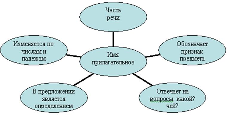 Кластер как сделать по литературе - Ross-plast.ru