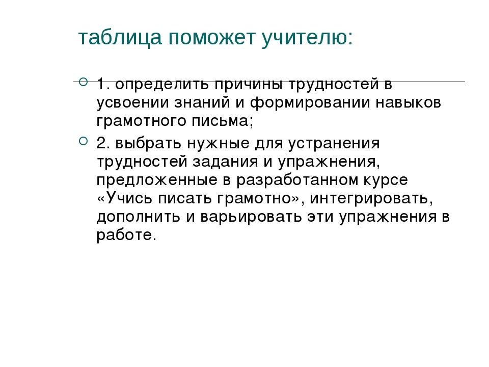 таблица поможет учителю: 1. определить причины трудностей в усвоении знаний и...