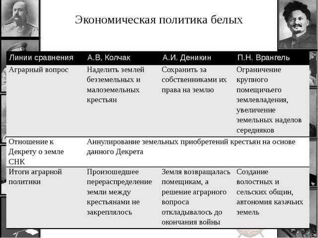 Экономическая политика белых Линии сравнения А.В, Колчак А.И. Деникин П.Н. Вр...