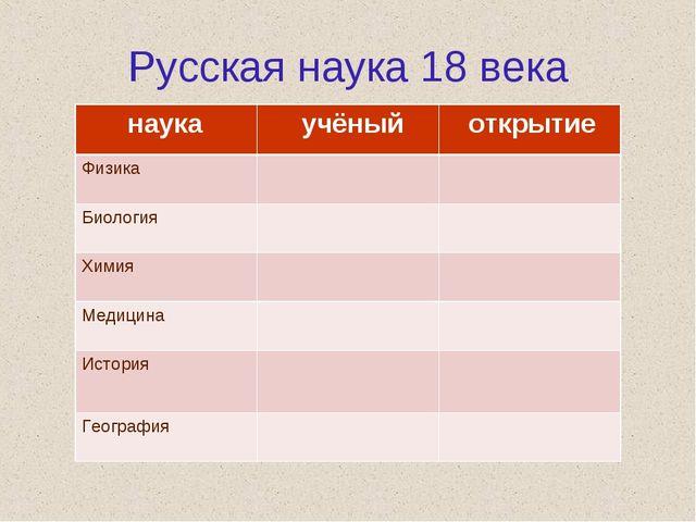 Русская наука 18 века наука учёный открытие Физика  Биология  Химия...