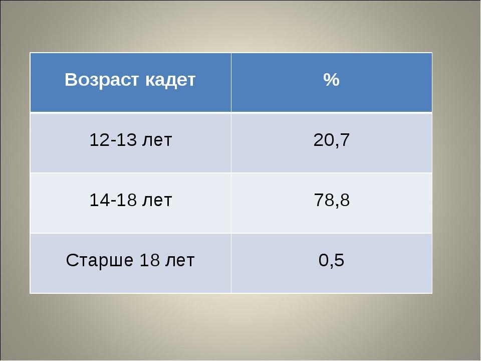 Возраст кадет % 12-13 лет 20,7 14-18 лет 78,8 Старше 18 лет 0,5