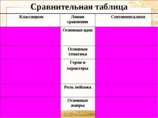 Сравнительная таблица Классицизм Линия сравнения Сентиментализм Воспитание