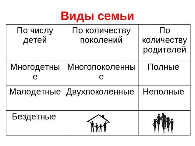 Виды семьи По числу детейПо количеству поколенийПо количеству родителей Мно...