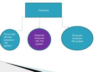 Нагрузка Пульс при лёгкой нагрузке 120 уд/мин Средняя нагрузка 120-150 уд/мин