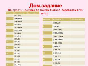 Дом.задание Построить графики по точкам 2-ой с.с. переводом в 10-ю с.с I вари