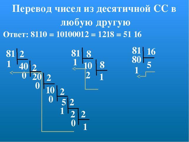 Перевод чисел из десятичной СС в любую другую 81 2 2 1 2 2 2 40 20 10 5 2 1 0...