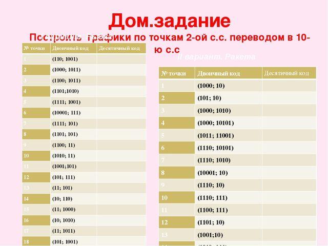 Дом.задание Построить графики по точкам 2-ой с.с. переводом в 10-ю с.с I вари...